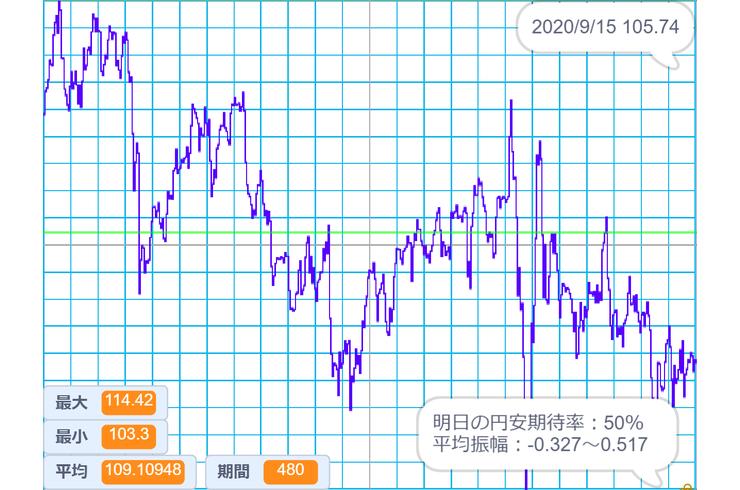 掲示板 マクアケ 株価